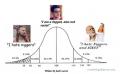 White IQ Bell Curve